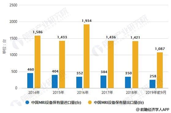 2014-2019年前9月中国MRI设备保有量进出口量统计情况