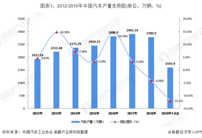 图表1:2012-2019年中国汽车产量走势图(单位:万辆,%)