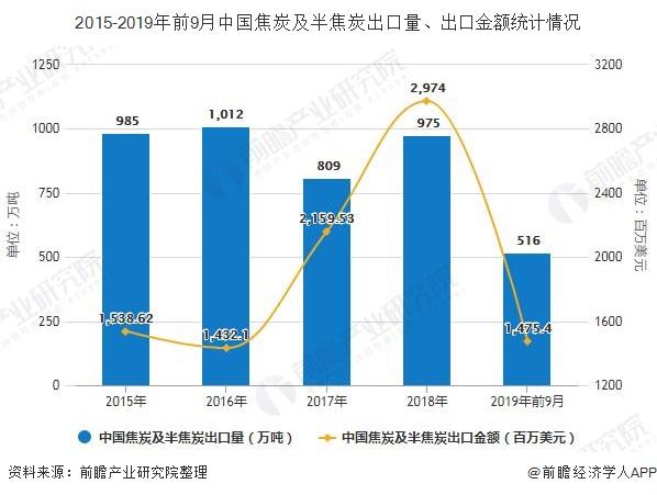 2015-2019年前9月中国焦炭及半焦炭出口量、出口金额统计情况