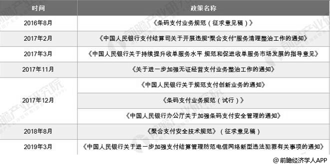 2016-2019年中国聚合支付行业相关监管政策汇总情况
