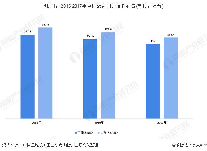 图表1:2015-2017年中国装载机产品保有量(单位:万台)