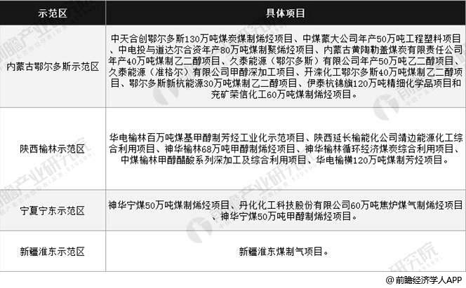 中国四大现代煤化工产业示范区分析情况