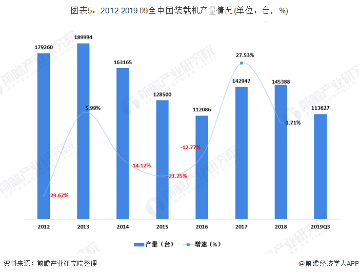 图表5:2012-2019.09全中国装载机产量情况(单位:台,%)