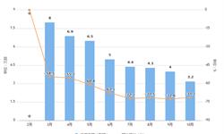2019年10月全国<em>传真机</em>产量及增长情况分析