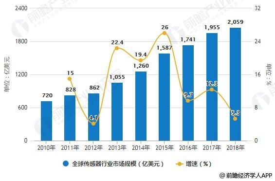 2010-2018年全球传感器行业市场规模统计及增长情况