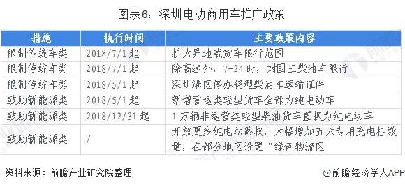 图表6:深圳电动商用车推广政策