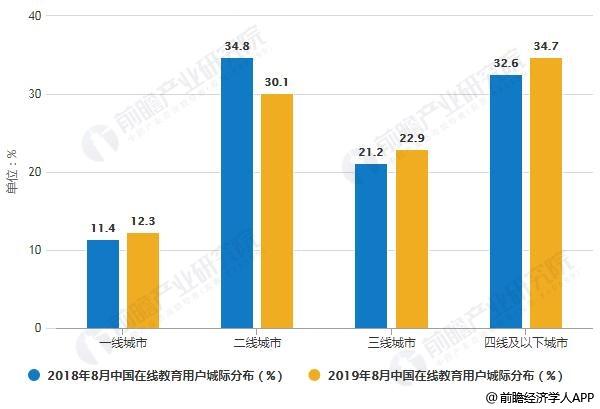 2018-2019年8月中国在线教育用户城际分布情况