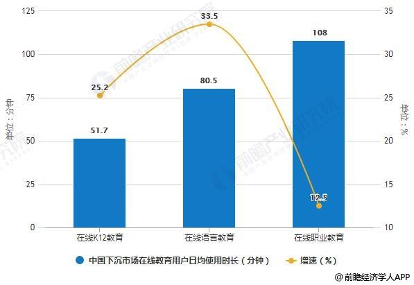 2019年8月中国下沉市场在线教育用户日均使用时长统计及增长情况