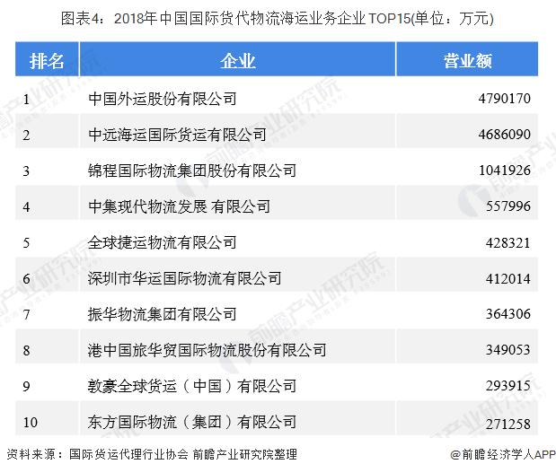 图表4:2018年中国国际货代物流海运业务企业TOP15(单位:万元)