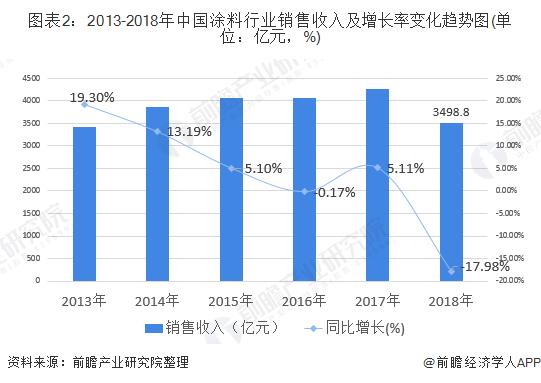 图表2:2013-2018年中国涂料行业销售收入及增长率变化趋势图(单位:亿元,%)