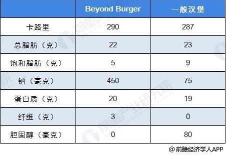 普通汉堡与Beyond burger对比情况