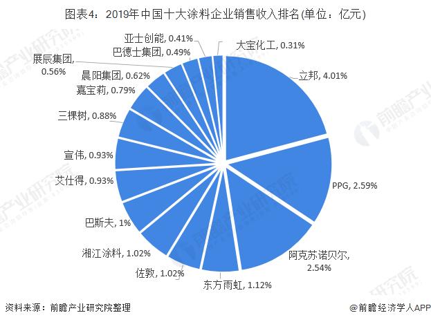 图表4:2019年中国十大涂料企业销售收入排名(单位:亿元)
