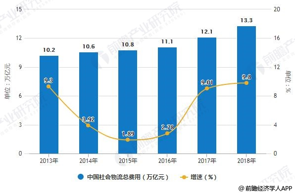 2014-2018年中国社会物流总费用统计及增长情况
