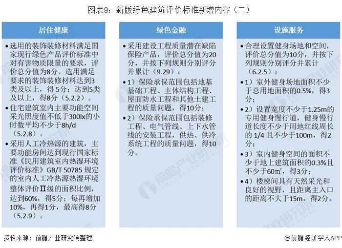 图表9:新版绿色建筑评价标准新增内容(二)