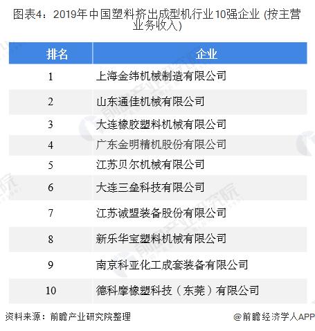 图表4:2019年中国塑料挤出成型机行业10强企业 (按主营业务收入)