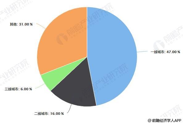 2018年中国家具制造行业销售收入销售区域分布情况