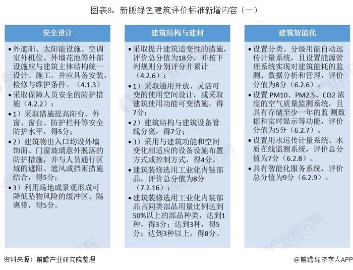 图表8:新版绿色建筑评价标准新增内容(一)