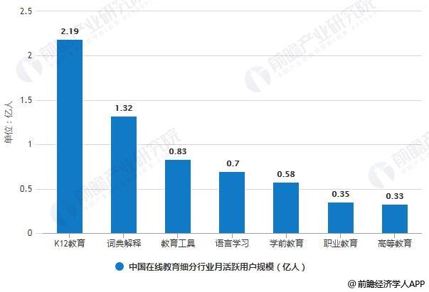 2019年6月中国在线教育细分行业月活跃用户规模统计情况