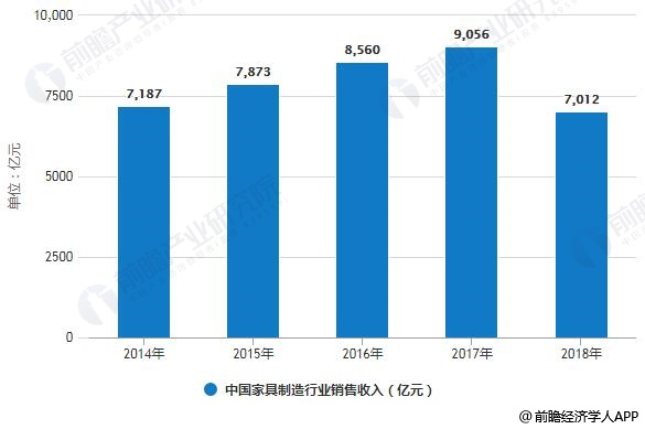 2014-2018年中国家具制造行业销售收入统计情况