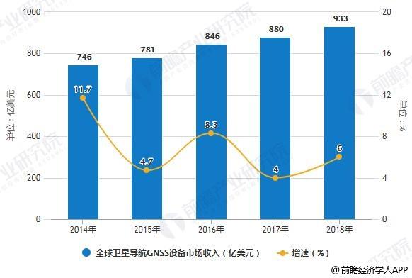 2012-2018年全球卫星导航GNSS设备市场收入统计及增长情况