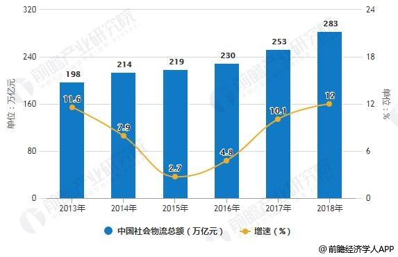 2013-2018年中国社会物流总额统计及增长情况