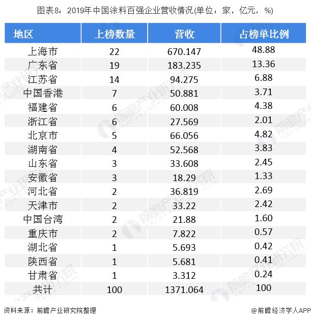 图表8:2019年中国涂料百强企业营收情况(单位:家,亿元,%)