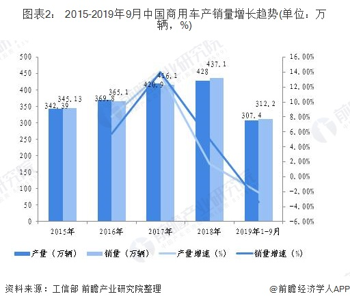 图表2: 2015-2019年9月中国商用车产销量增长趋势(单位:万辆,%)
