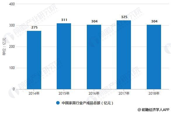 2014-2018年中国家具行业产成品总额统计情况
