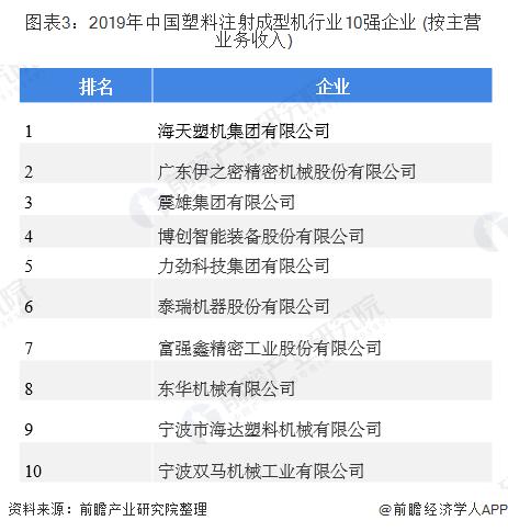 图表3:2019年中国塑料注射成型机行业10强企业 (按主营业务收入)