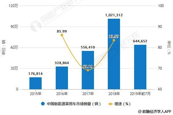 2015-2019年前7月中国新能源乘用车市场销量统计及增长情况