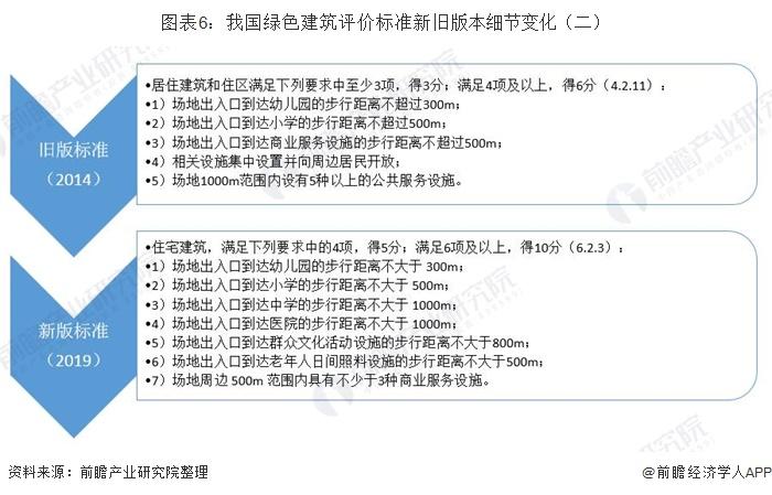 图表6:我国绿色建筑评价标准新旧版本细节变化(二)