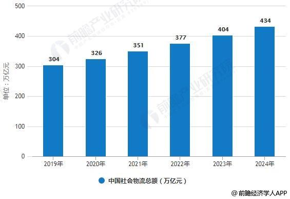 2019-2024年中国社会物流总额预测情况