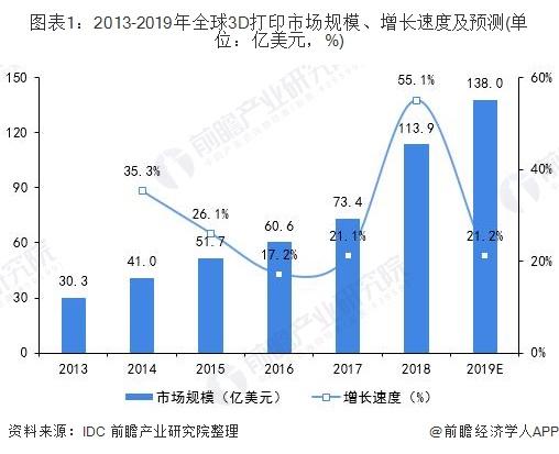 图表1:2013-2019年全球3D打印市场规模、增长速度及预测(单位:亿美元,%)