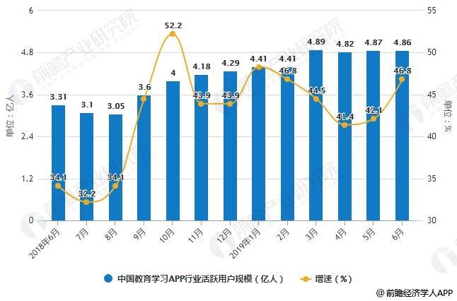 2018-2019年6月中国教育学习APP行业活跃用户规模统计及增长情况