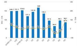 2019年Q3中国燃料油行业市场分析:产量接近1770万吨 进口量突破千万吨
