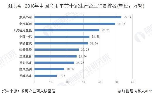 图表4:2018年中国商用车前十家生产企业销量排名(单位:万辆)