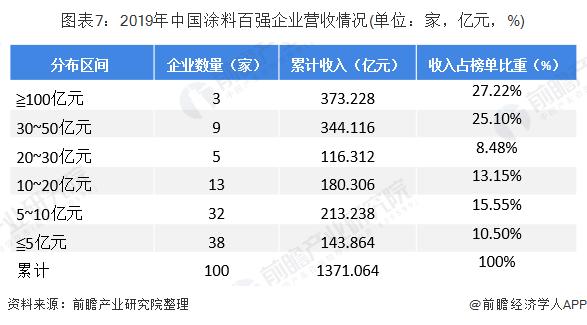 图表7:2019年中国涂料百强企业营收情况(单位:家,亿元,%)
