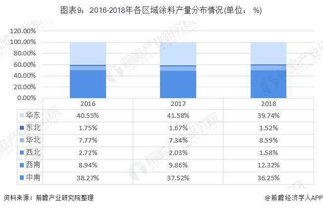 图表9:2016-2018年各区域涂料产量分布情况(单位: %)