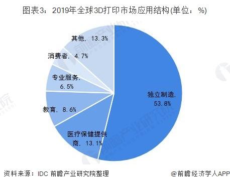 图表3:2019年全球3D打印市场应用结构(单位:%)