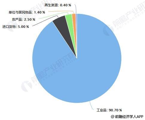 2018年中国社会物流总额构成占比统计情况