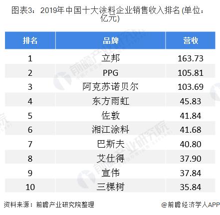 图表3:2019年中国十大涂料企业销售收入排名(单位:亿元)