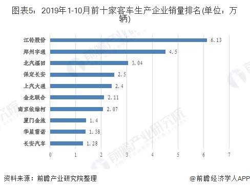 图表5:2019年1-10月前十家客车生产企业销量排名(单位:万辆)
