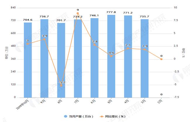 2019年1-10月全国家用冰箱产量及增长情况表