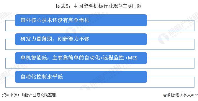 图表5:中国塑料机械行业现存主要问题
