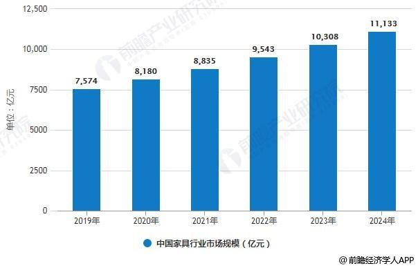 2019-2024年中国家具行业市场规模预测情况
