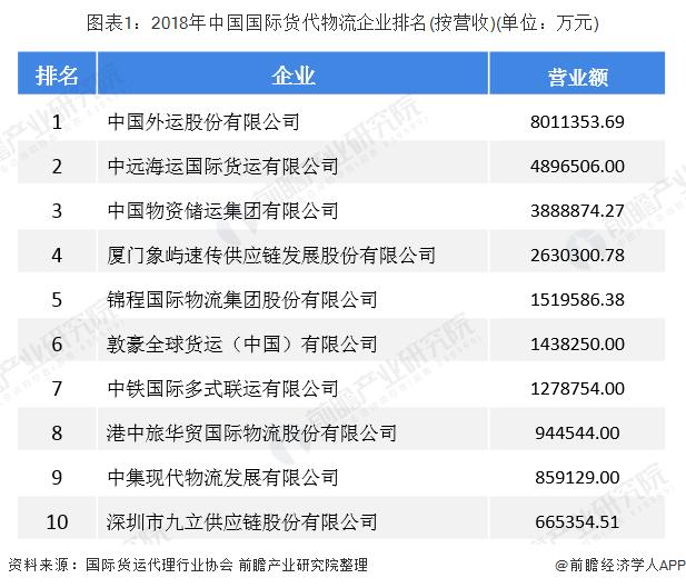 图表1:2018年中国国际货代物流企业排名(按营收)(单位:万元)