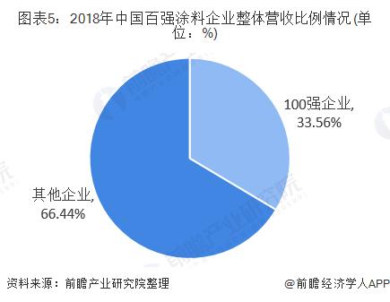 图表5:2018年中国百强涂料企业整体营收比例情况(单位:%)