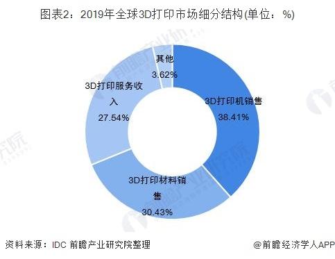 图表2:2019年全球3D打印市场细分结构(单位:%)