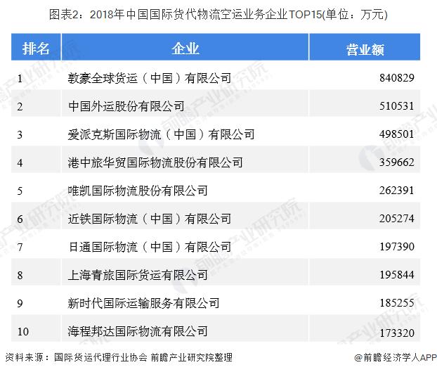 图表2:2018年中国国际货代物流空运业务企业TOP15(单位:万元)