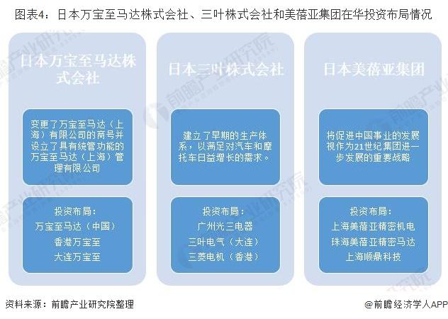 图表4:日本万宝至马达株式会社、三叶株式会社和美蓓亚集团在华投资布局情况
